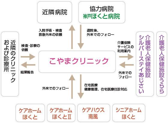 協力体制図